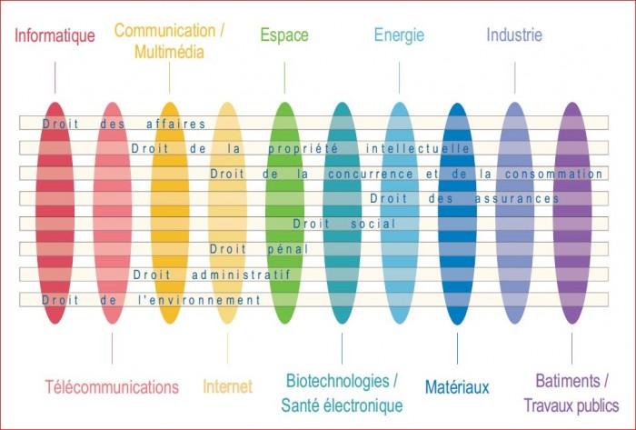 Alain Bensoussan Avocats secteurs techniques