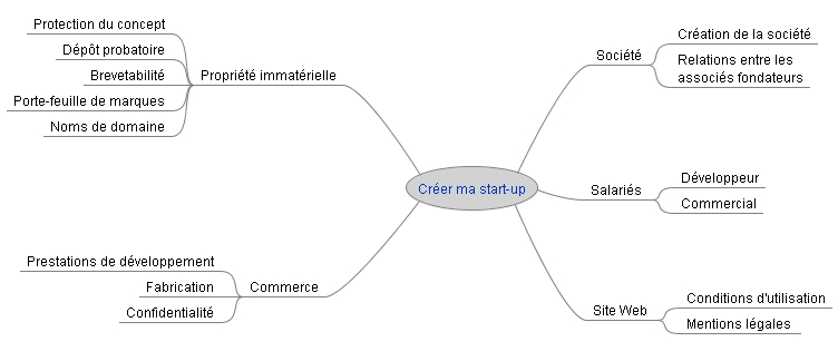 Carte Avocat Start-up