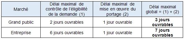 Tableau délais portabilité numéros fixes