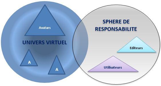 Schéma avatar responsabilité