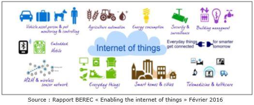 Schéma internet des objets rapport Berec 01 02 2016