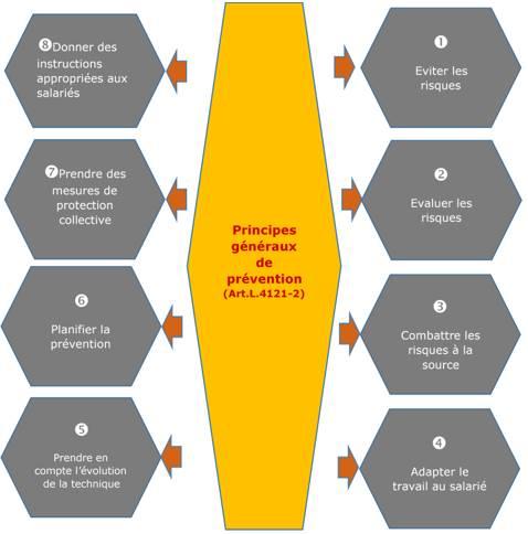 Champs électromagnétiques : cadre juridique de prévention et protection