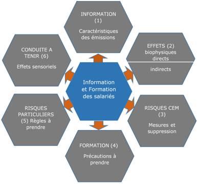 Champs électromagnétiques : les obligations d'information de l'employeur