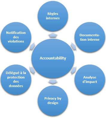 avocat rgpd site accountability