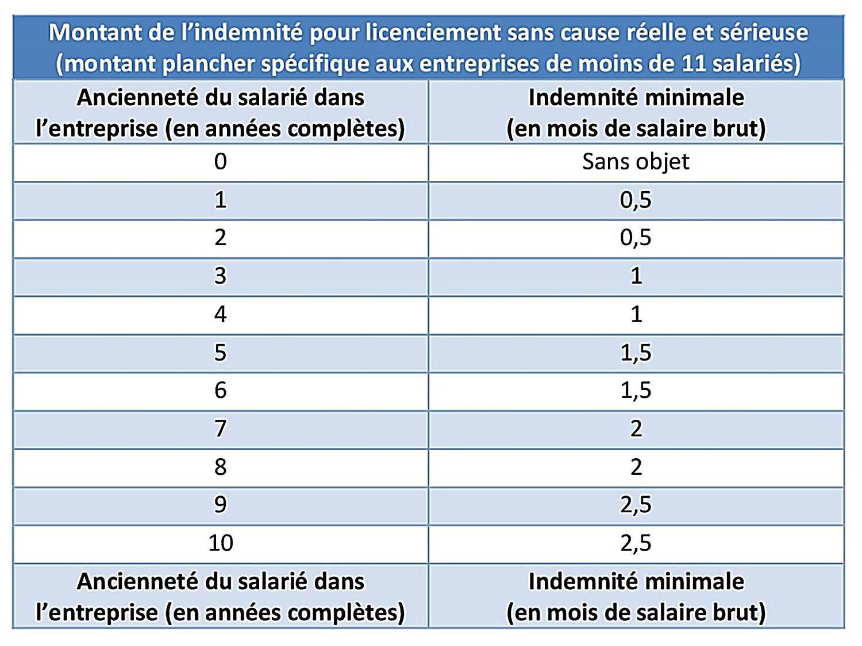43ade4074ba Barème Des Indemnités De Licenciement — Sicilfly