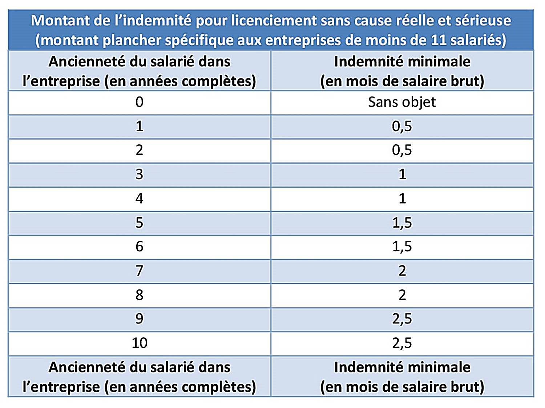 05022a3cef2 Barème Des Indemnités De Licenciement — Sicilfly