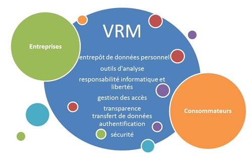 Schéma VRM
