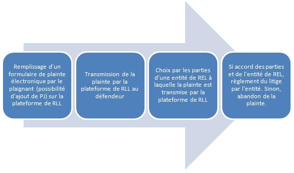 Plateforme RLL